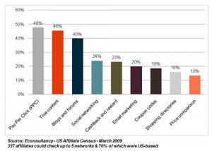 Top categories by revenue generated from Econs...