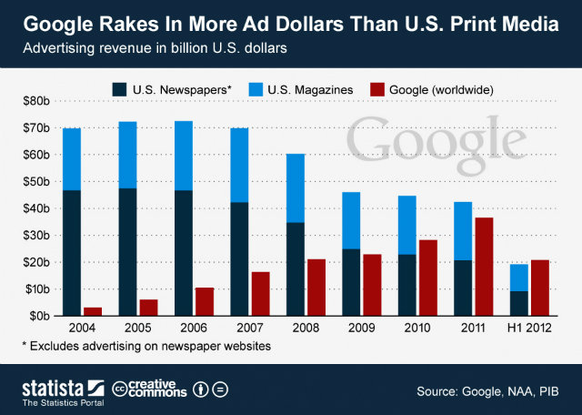Google Ad Revenue Chart